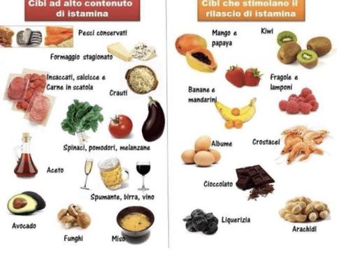 Elenco di nutrienti ad alto contenuto o che stimolano rilascio di istamina